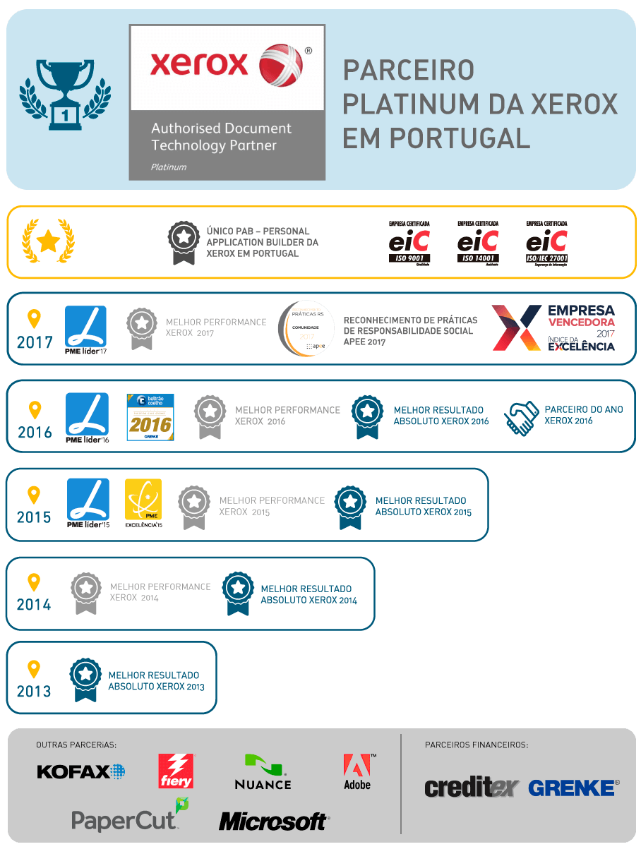 Prémios e certificações atribuídos pela Xerox Portugal